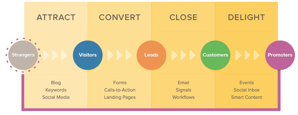 Inbound_methodology