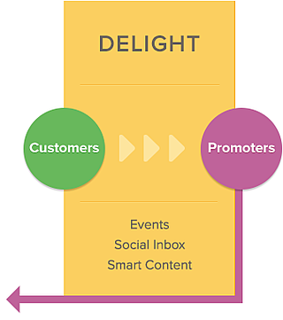 inbound methodology - delight