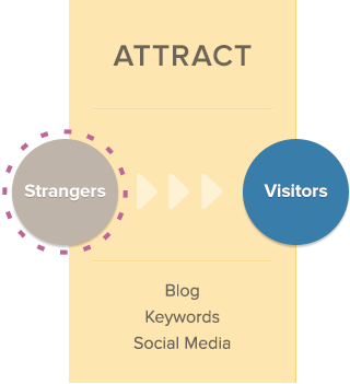 inbound methodology - attract