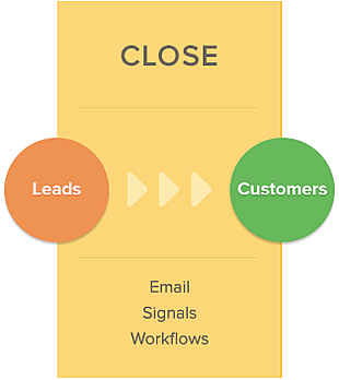 inbound methodology - close