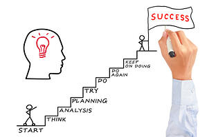 7 steps to inbound marketing success