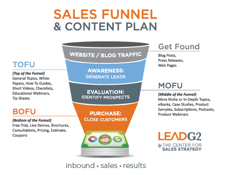 Inbound+Sales+Funnel+and+Content+Plan+Graphic-01