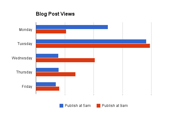 blog-post-views