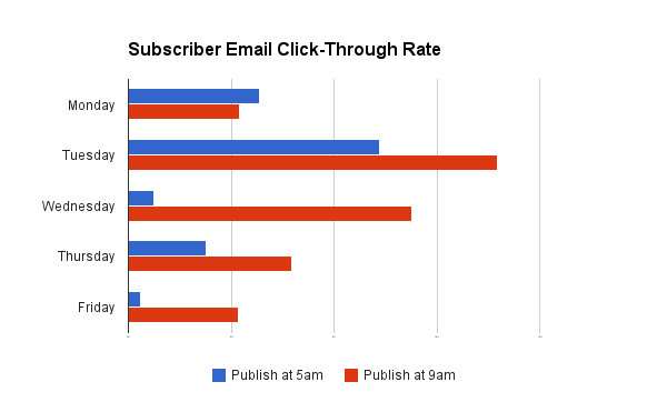 click-through-rates