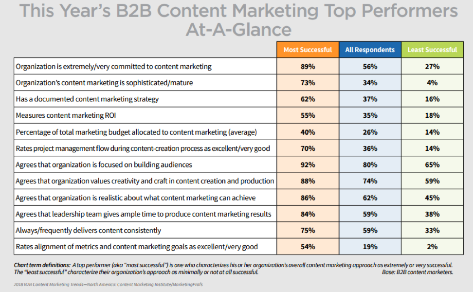 Creating a world class content marketing program