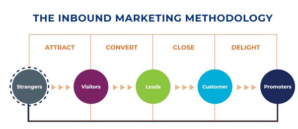 Inbound Marketing Methodology (2)