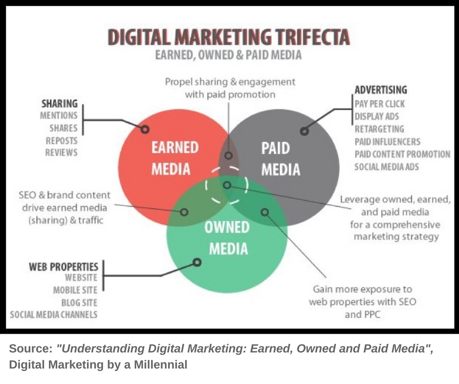 Digital Marketing Trifecta
