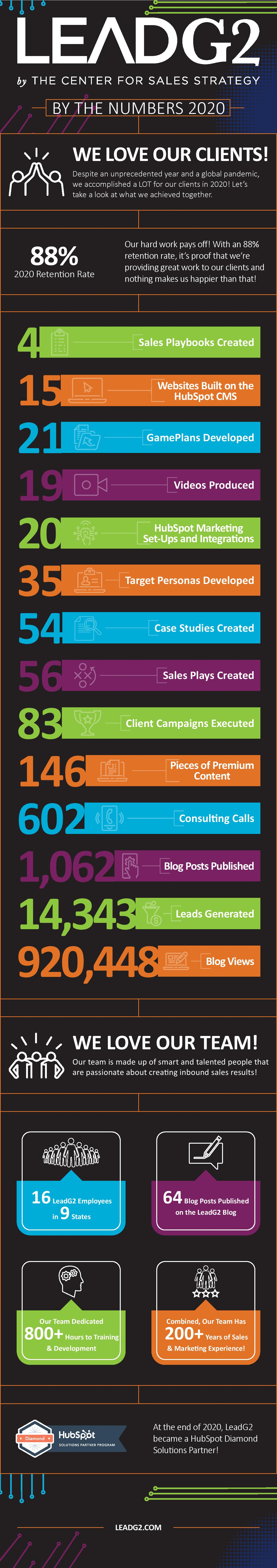 LeadG2-Infographic_2020 By the Numbers-page-001