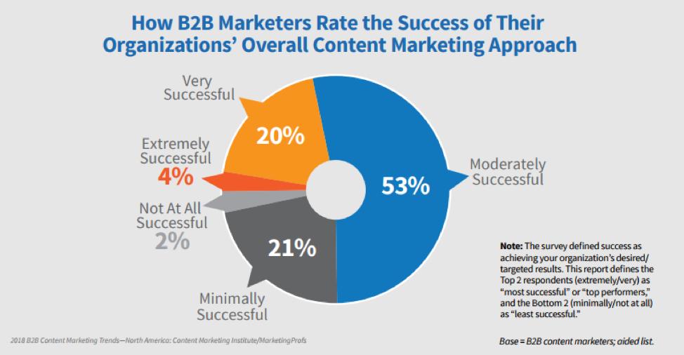 successful content marketing program