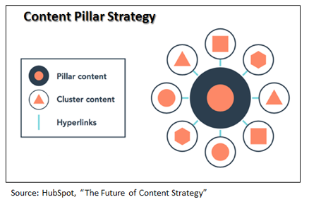 content pillar strategy for CPA firm