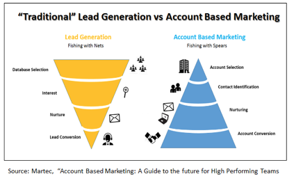 account based marketing for cpa firms