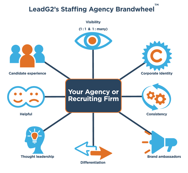 building blocks for creating a staffing agency brand