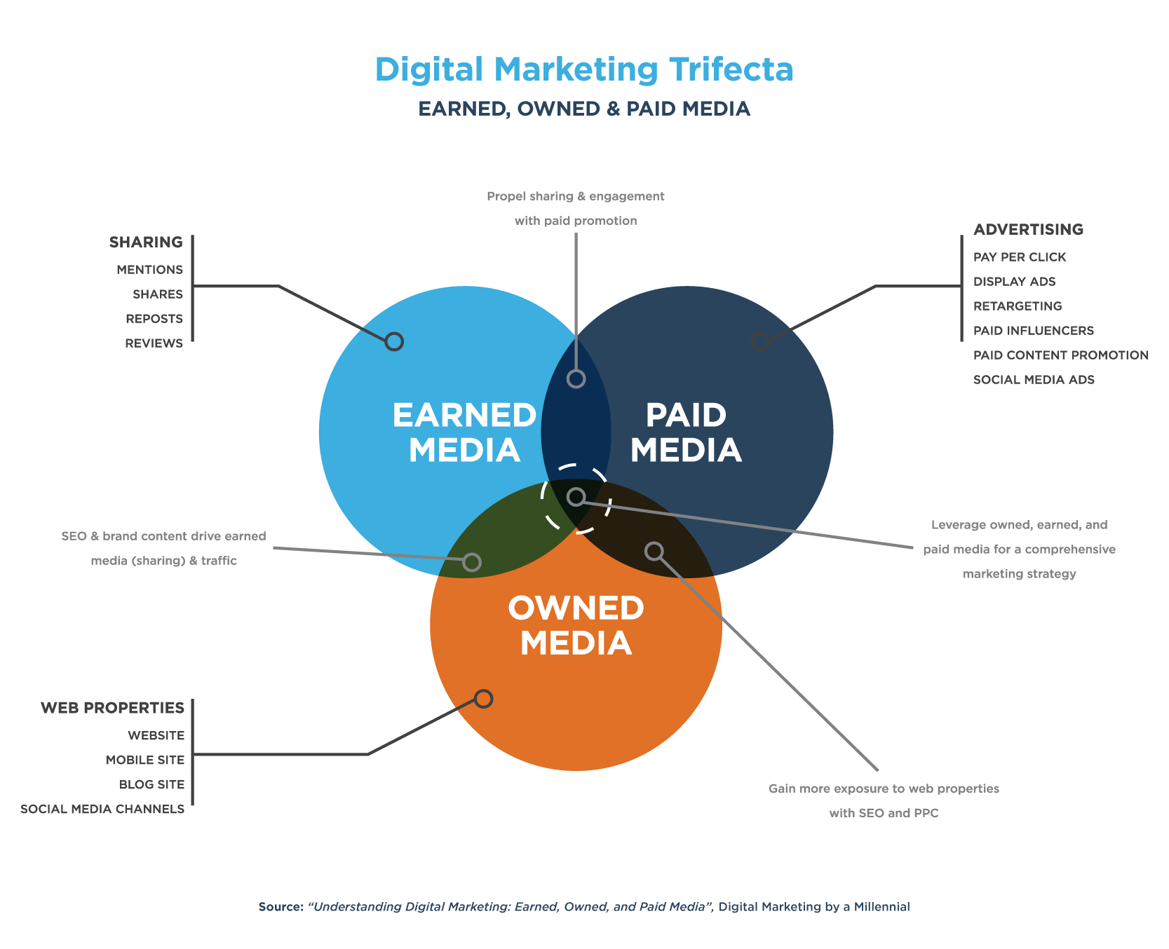 owned, earned and paid media for creating a staffing agency brand
