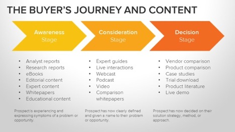 hubspot-buyers journey