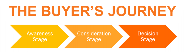 the_buyers_journey_from_hubspot.png