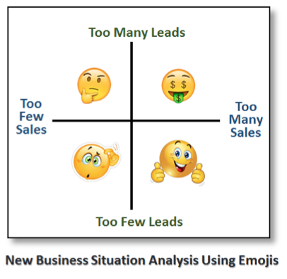 Use Emojis to Let Your Partners Know Your Firm's New Business Situation