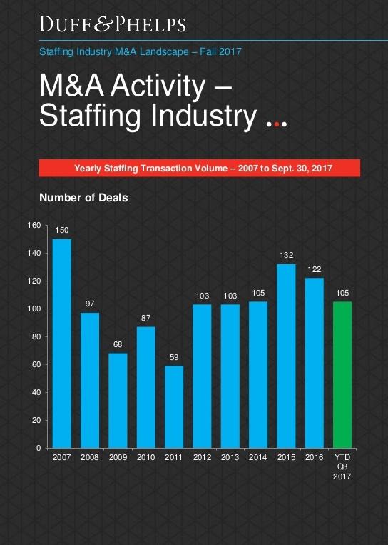 Staffing Agency Marketing